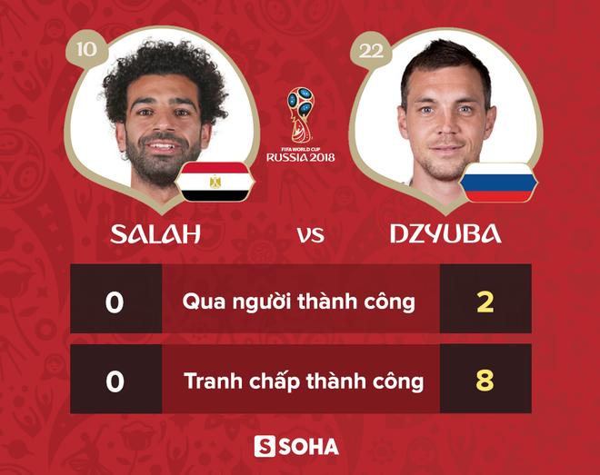 Trừ tình huống ngã kiếm penalty, Mohamed Salah chỉ là chú bù nhìn trên sân - Ảnh 3.