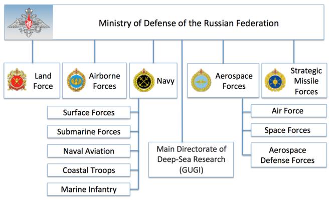 Sóng ngầm dưới đáy biển: Giải mã bí ẩn về lực lượng hải quân thứ hai của Nga - Ảnh 1.