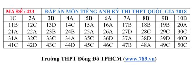 Gợi ý đáp án tất cả các mã đề thi môn Ngoại ngữ kỳ thi THPT Quốc gia 2018 - Ảnh 22.