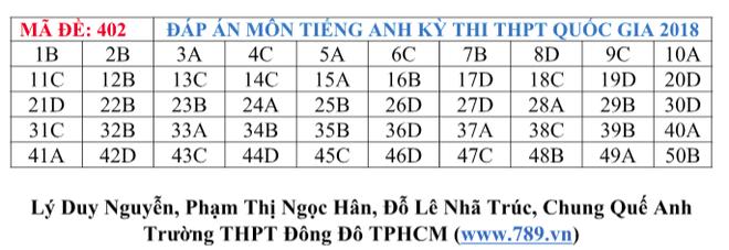 Gợi ý đáp án tất cả các mã đề thi môn Ngoại ngữ kỳ thi THPT Quốc gia 2018 - Ảnh 5.