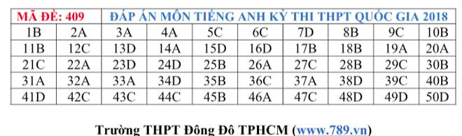 Gợi ý đáp án tất cả các mã đề thi môn Ngoại ngữ kỳ thi THPT Quốc gia 2018 - Ảnh 11.