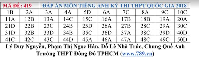 Gợi ý đáp án tất cả các mã đề thi môn Ngoại ngữ kỳ thi THPT Quốc gia 2018 - Ảnh 19.