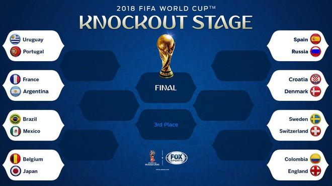 Toàn bộ lịch thi đấu vòng 1/8 World Cup 2018 - Ảnh 1.