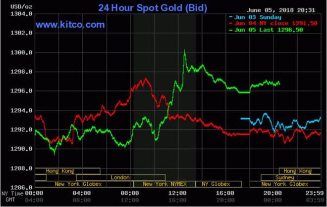 Giá vàng lấy lại mốc 1.300 USD/ounce - Ảnh 1.