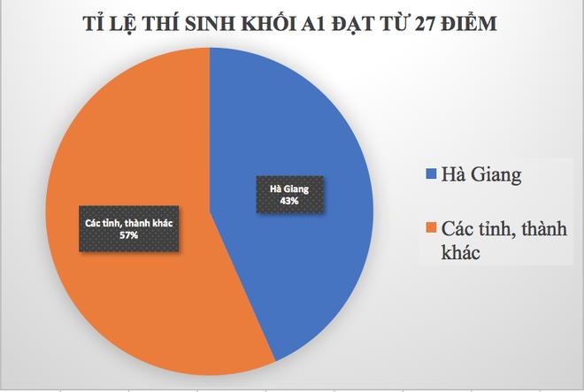 Trường THPT chuyên Hà Giang nói gì về lực học của 3 học sinh có kết quả cao nhất cả nước? - Ảnh 2.