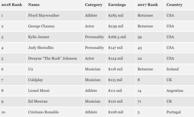 100 ngôi sao kiếm nhiều tiền nhất thế giới 2018: Kylie xếp thứ 3 với 3.840 tỷ, gấp 2 lần Taylor Swift! - Ảnh 1.