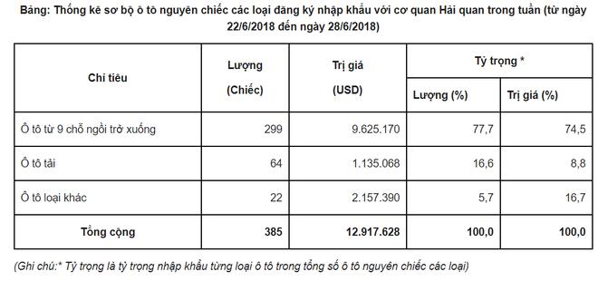 Ô tô nhập khẩu giảm gần 4 lần, xe Thái Lan dồn dập đổ bộ về Việt Nam - Ảnh 1.