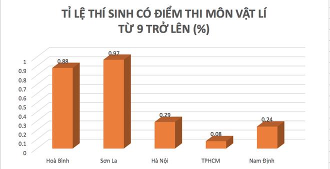 Sau cú hạ điểm ở Hà Giang, tỉ lệ điểm cao của Hòa Bình đang xếp đầu cả nước - Ảnh 2.