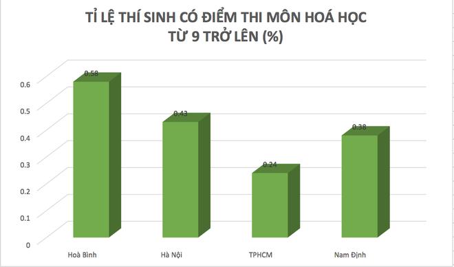 Sau cú hạ điểm ở Hà Giang, tỉ lệ điểm cao của Hòa Bình đang xếp đầu cả nước - Ảnh 3.
