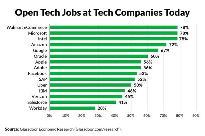 10 công việc được các hãng công nghệ trả lương cao ngất ngưởng dù... không liên quan đến công nghệ - Ảnh 11.