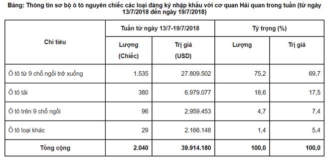 Ô tô nhập khẩu về Việt Nam nhiều kỷ lục, giá xe nội địa giảm mạnh? - Ảnh 1.