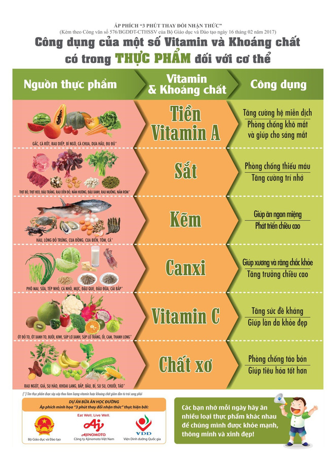 Đồng Nai triển khai dự án bữa ăn học đường - Ảnh 3.