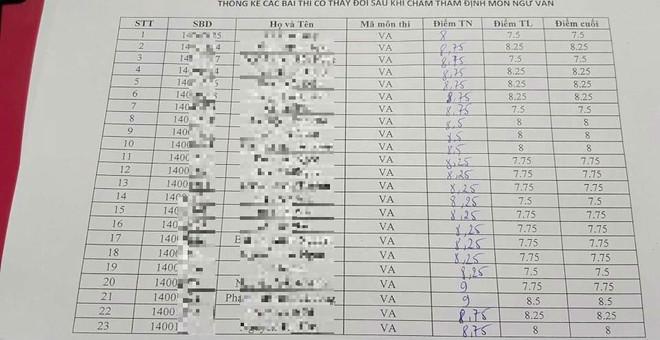 Sơn La cập nhật kết quả chấm thẩm định môn Văn, bài thi 8,5 điểm giảm còn 4 điểm - Ảnh 1.
