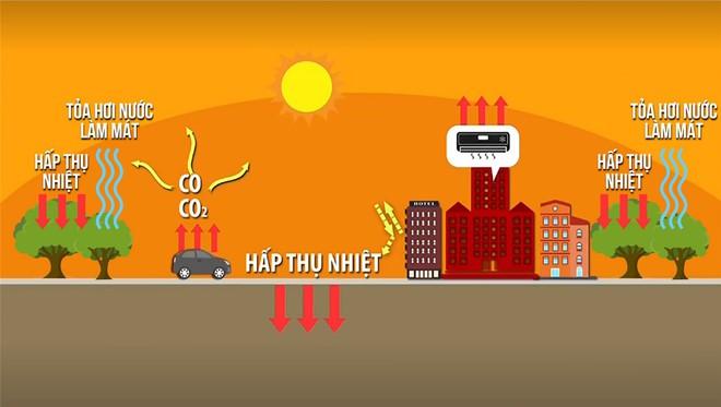 Chênh lệch hẳn 4 độ C, cư dân Ecopark không cần bật điều hòa ngày nắng nóng - Ảnh 2.