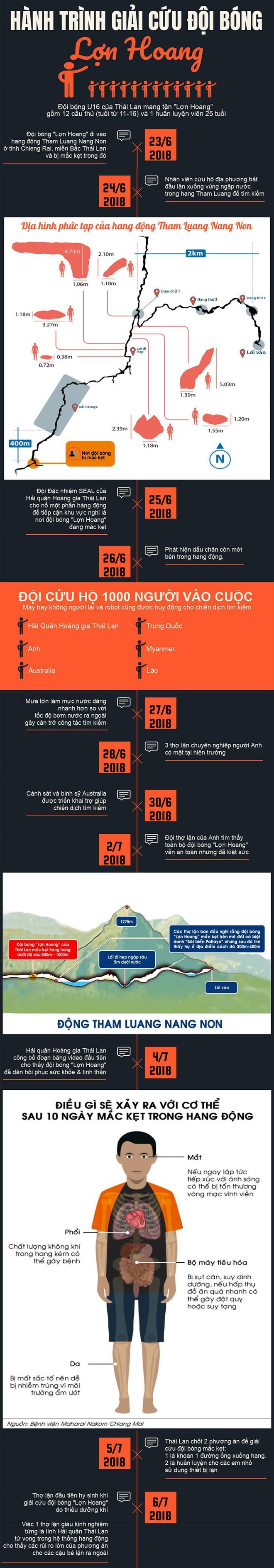 Infographic: Hành trình giải cứu đội bóng Thái Lan mắc kẹt trong hang  - Ảnh 1.