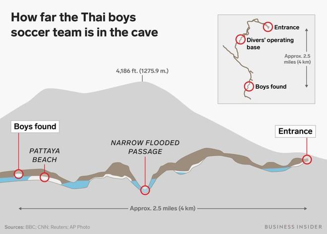 Có thể tàu ngầm mini của Elon Musk sẽ không được sử dụng để giải cứu đội bóng Thái Lan! Đây là lý do - Ảnh 1.