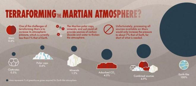 Tin buồn cho Elon Musk: NASA tuyên bố Sao Hỏa không thể cải tạo được nữa - Ảnh 1.