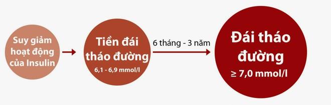 Số người Việt mắc tiểu đường đang tăng nhanh: 6 dấu hiệu dễ biết cảnh báo bạn đã mắc bệnh - Ảnh 3.