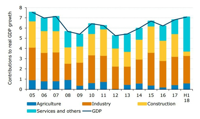 ANZ Research: GDP Việt Nam đạt 6,8% năm 2018 - Ảnh 1.