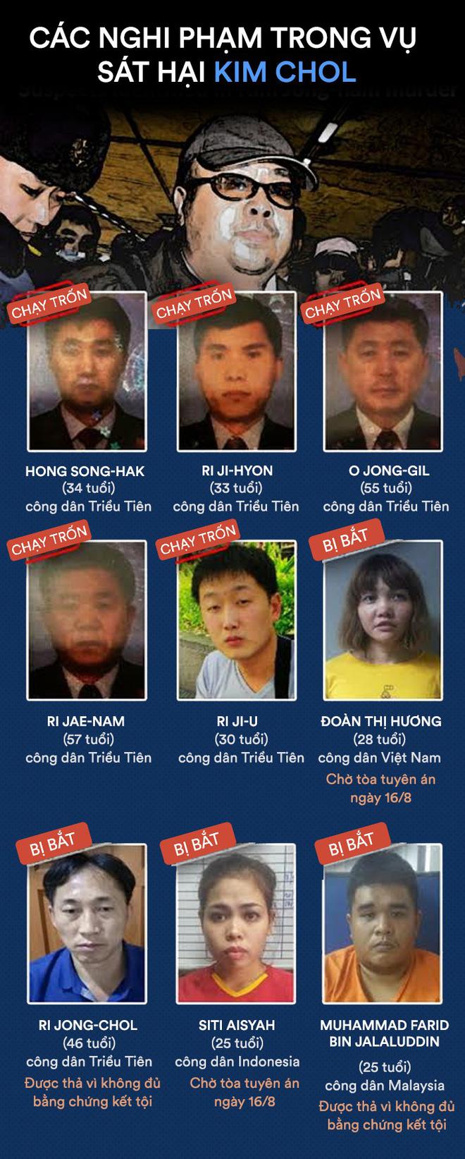 Toàn cảnh vụ ám sát công dân Triều Tiên Kim Chol: Bản án nào dành cho Đoàn Thị Hương? - Ảnh 3.