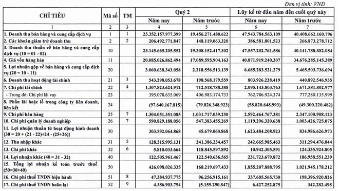 Vietnam Airlines lãi ròng quý II gấp gần 5 lần cộng kỳ dù lỗ tỷ giá - Ảnh 1.