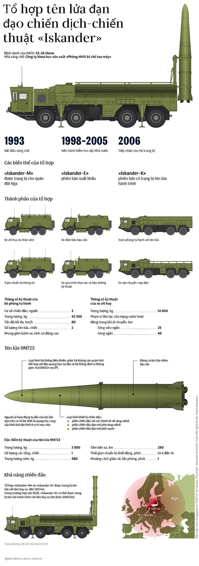 Lý do vì sao Iskander-M được gọi là bảo vật của quân đội Nga - Ảnh 1.
