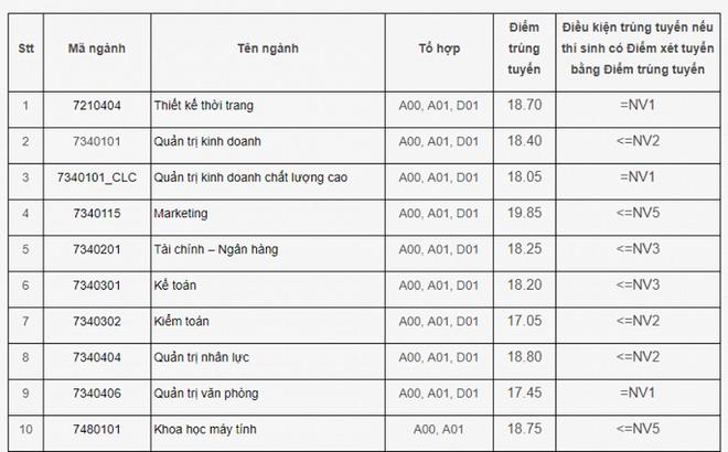 Điểm chuẩn đại học Công nghiệp Hà Nội 2018 của tất cả các ngành.