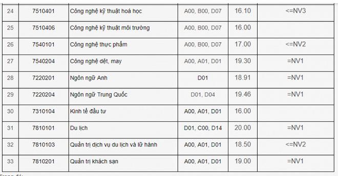 Điểm chuẩn 2018 của đại học Công nghiệp Hà Nội.