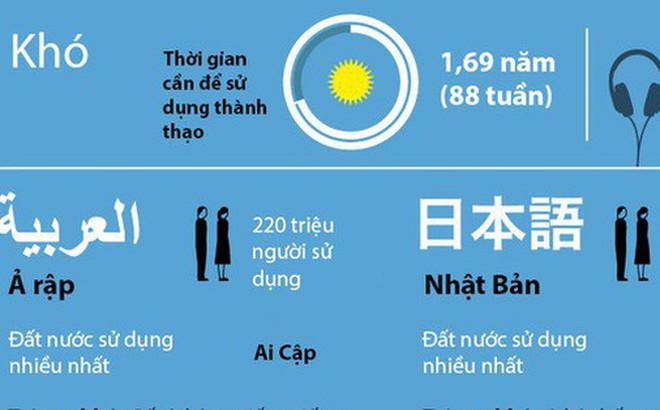 Đâu là ngôn ngữ khó học nhất và khó đến mức độ nào? Nhìn vào đây và bạn sẽ hiểu ngay