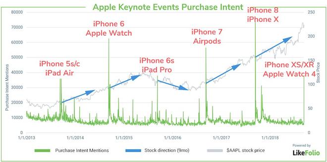 Những số liệu này cho thấy 3 iPhone mới sẽ gây thiệt hại đến giá cổ phiếu của Apple - Ảnh 1.