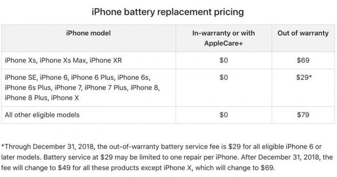 Pin iPhone bị chai hãy đi thay ngay vì bạn chỉ còn vài tháng để thay với giá rẻ - Ảnh 2.