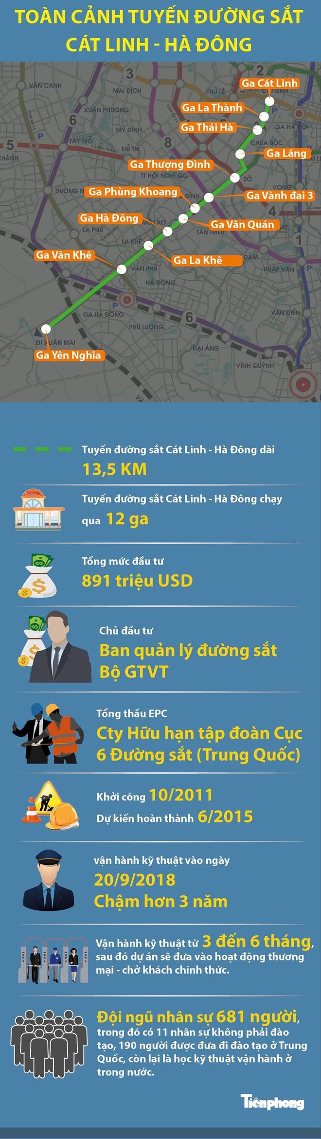 [Infographics] Toàn cảnh tuyến đường sắt Cát Linh - Hà Đông - Ảnh 1.