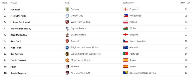 đầu tư giá trị - 1 15376784582711711862722 - Bị vùi dập bởi Arsenal, Chelsea & Man City, niềm tự hào ĐNÁ vẫn đứng top 2 Premier League