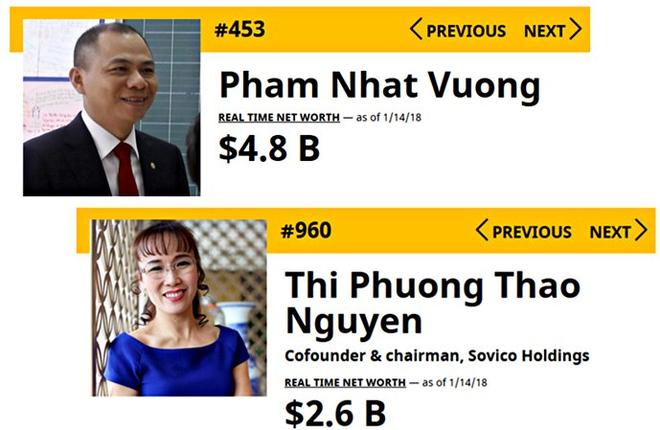 Ông Phạm Nhật Vượng, bà Nguyễn Thị Phương Thảo tăng hạng chóng mặt trong danh sách người giàu nhất thế giới - Ảnh 1.