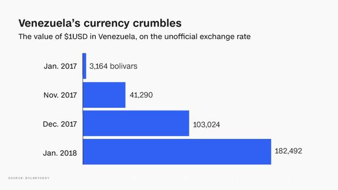 Khủng hoảng Venezuela: Đi 3 ngân hàng không rút nổi 2.000 đồng - Ảnh 1.