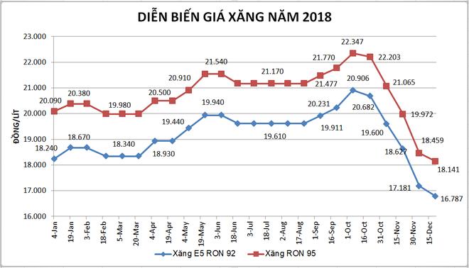 Xăng giảm hơn 500 đồng/lít ngay 0h ngày đầu năm 2019 - Ảnh 1.