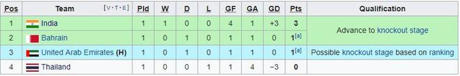 Sau đại bại, Thái Lan sẽ lại gục ngã, đẩy mình vào cảnh ngàn cân treo sợi tóc ở Asian Cup? - Ảnh 3.