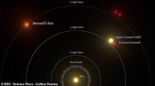 Phát hiện mới nhất ở Siêu Trái Đất cách ta 6 năm ánh sáng: Sự sống ngoài hành tinh rất gần - Ảnh 4.