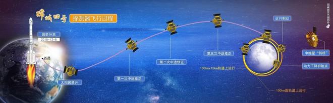 12 phút nghẹt thở của Trung Quốc: Bước ngoặt làm nên kỳ tích vũ trụ vô tiền khoáng hậu - Ảnh 11.