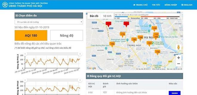 Những điểm ở Hà Nội ô nhiễm không khí nguy hiểm nhất trong ngày đầu tháng 10 - Ảnh 1.