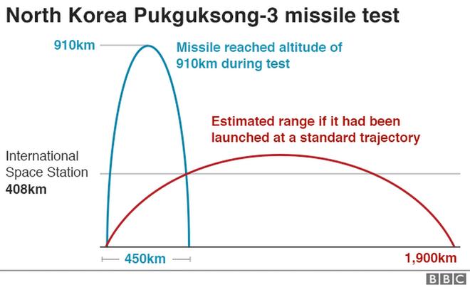 Chuyên gia phương Tây: Iran và Triều Tiên đang song kiếm hợp bích bằng tên lửa đạn đạo? - Ảnh 2.