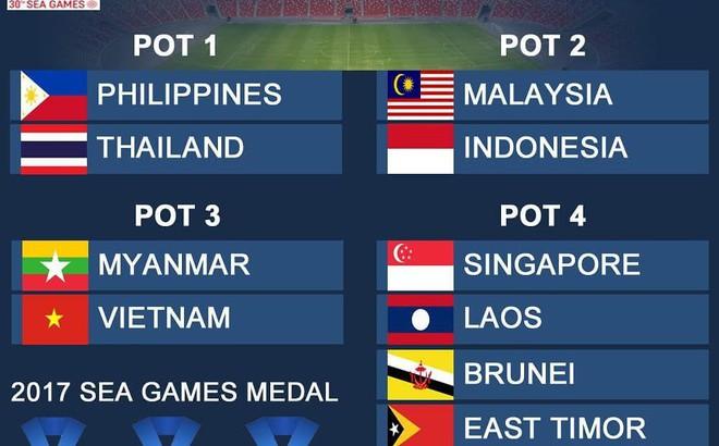 """Báo Thái Lan """"vừa đấm vừa xoa"""" U22 Việt Nam trước lễ bốc thăm tại SEA Games"""