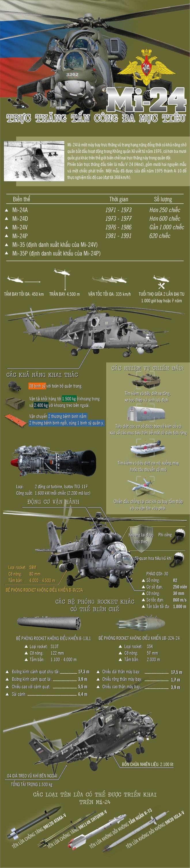 Infographic: Mi-24 - Nỗi ám ảnh trên không của tăng thiết giáp - Ảnh 1.