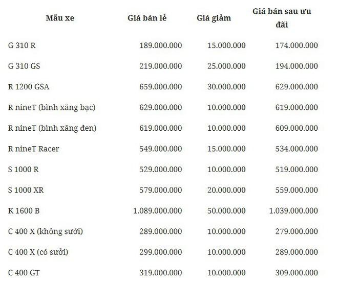 Thaco giảm giá đồng loạt nhiều xe phân khối lớn BMW Motorrad - Ảnh 1.