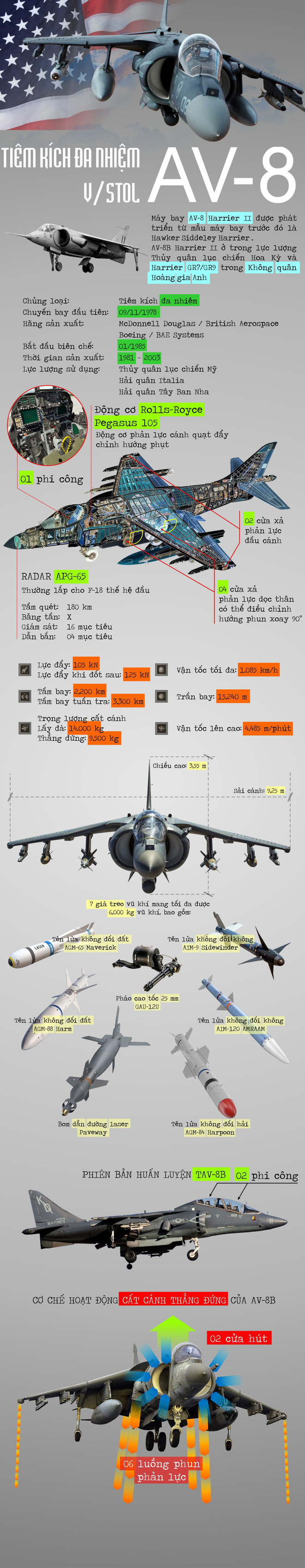 Infographic: AV-8B - Tiêm kích đa nhiệm được tin tưởng hơn cả F-35 - ảnh 1