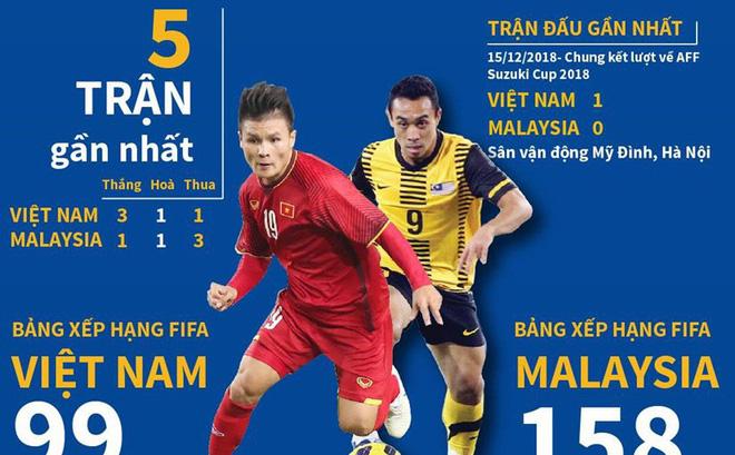 [Infographics] Cuộc chạm trán giữa đội tuyển Việt Nam và Malaysia