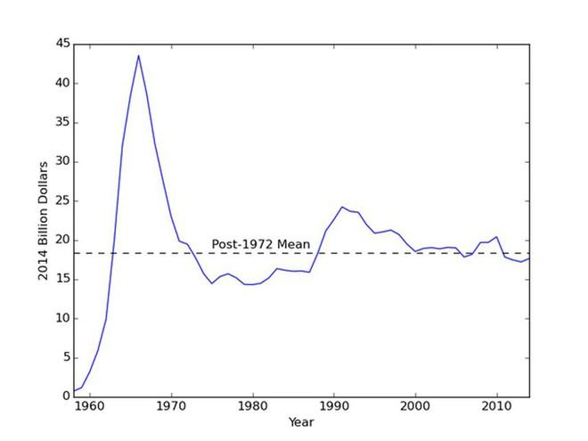 NASA đã tiêu tốn bao nhiêu cho các nhiệm vụ khám phá vũ trụ? - Ảnh 4.