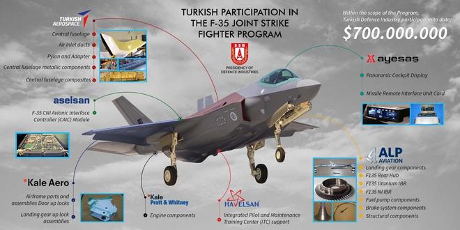 Bán vung vãi nhưng Mỹ vẫn kê cao gối mà ngủ: F-35 không thể bị đánh cắp công nghệ? - ảnh 1