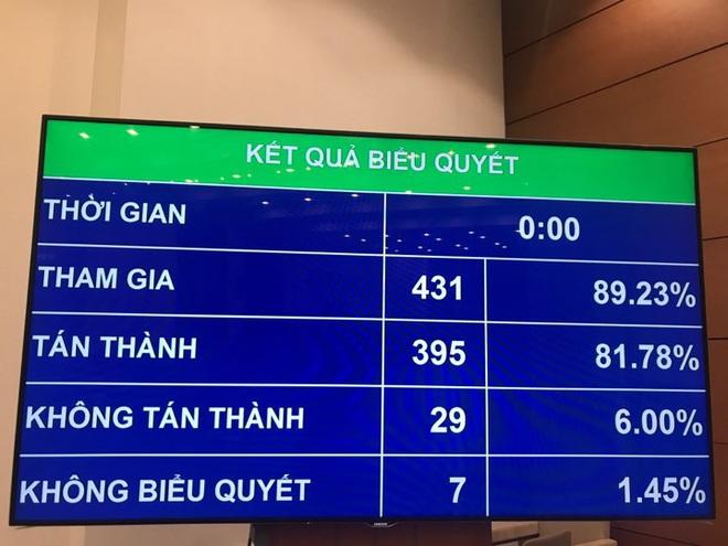 Quốc hội chính thức phê chuẩn miễn nhiệm Bộ trưởng Y tế Nguyễn Thị Kim Tiến - Ảnh 1.
