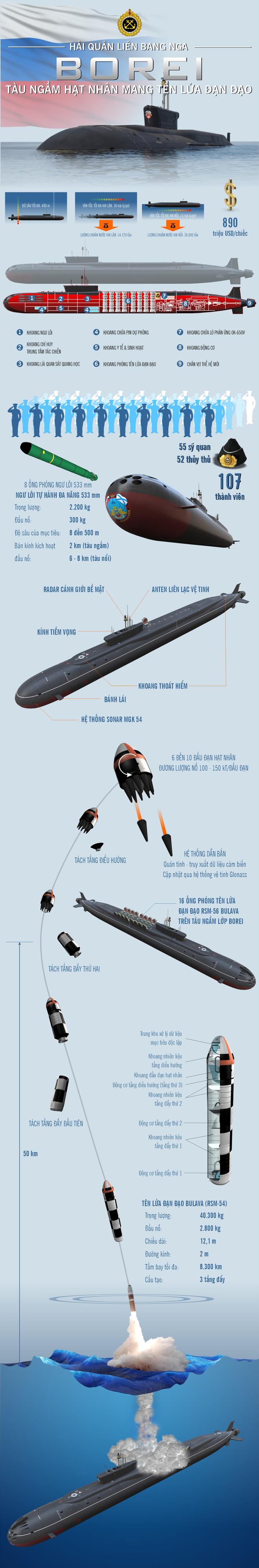 """Tàu ngầm Borei của Hải quân Nga - """"Ngày tận thế giữa biển khơi"""" - ảnh 1"""
